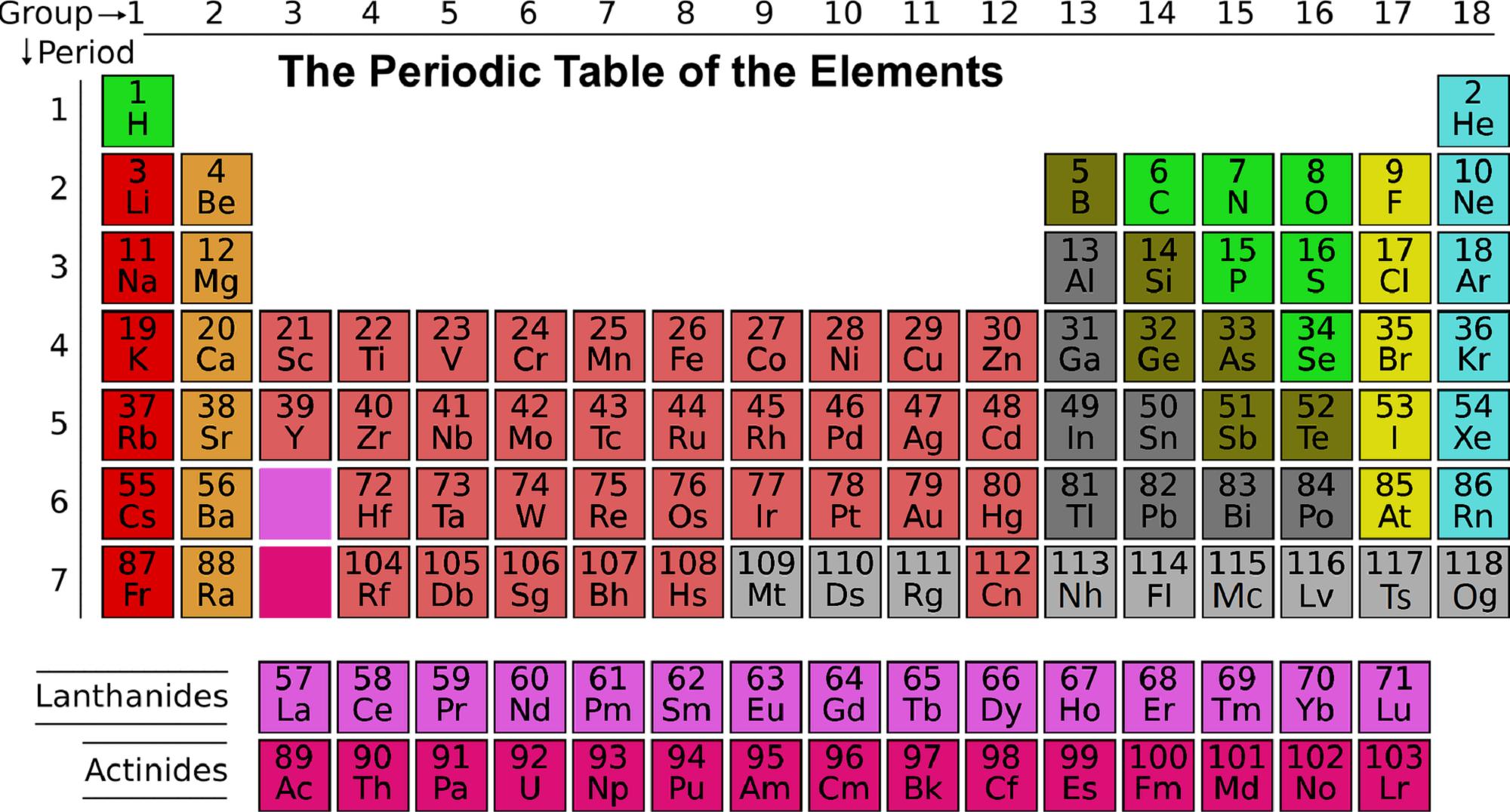 Kako je nastao Periodni sistem elemenata?